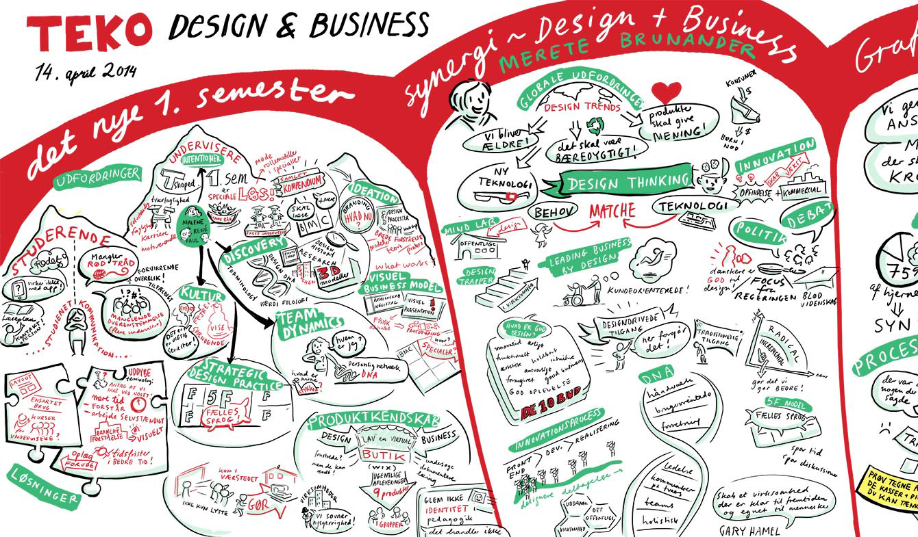 JodyPrody: Graphic Recording at TEKO