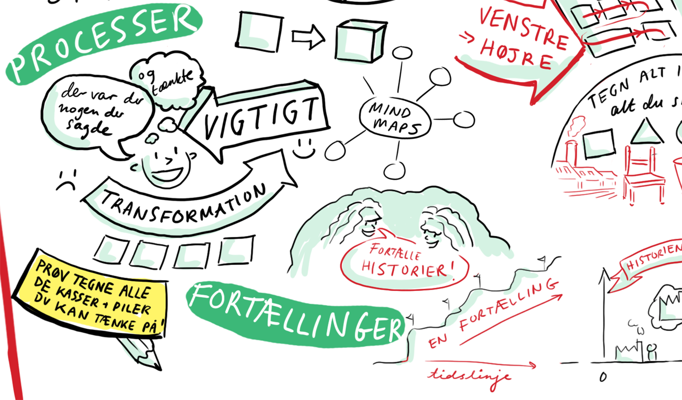 JodyPrody: Graphic Recording TEKO